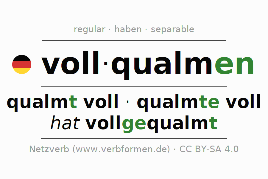 Entire conjugation of the German verb vollqualmen. All tenses and modes are clearly represented in a table.