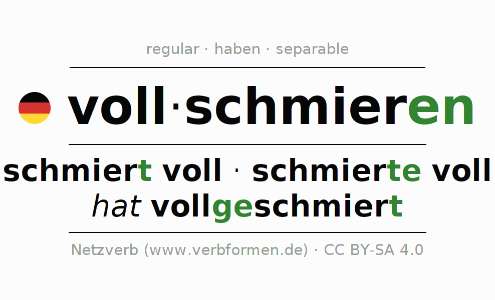 Entire conjugation of the German verb vollschmieren. All tenses are clearly represented in a table.