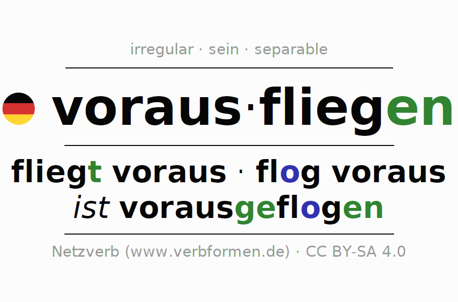 Conjugation of German verb vorausfliegen