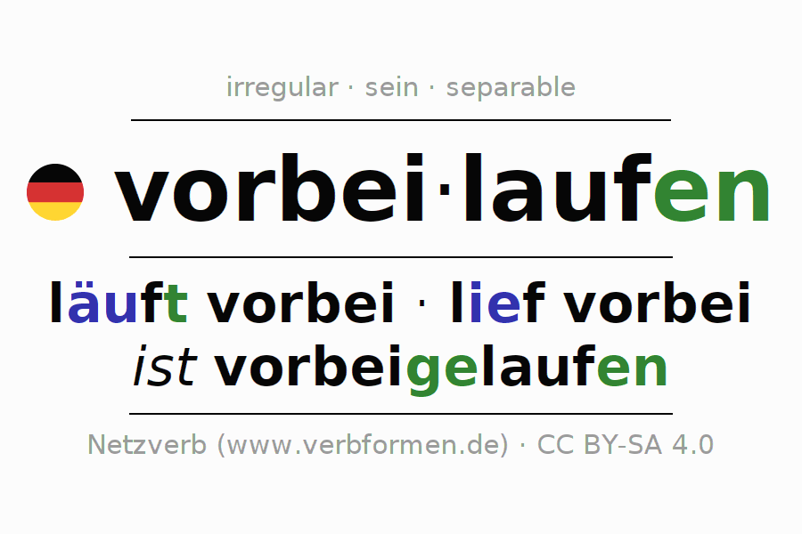 Entire conjugation of the German verb vorbeilaufen. All tenses are clearly represented in a table.