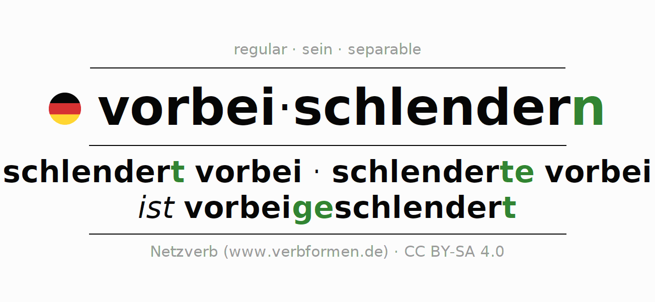 Entire conjugation of the German verb vorbeischlendern. All tenses and modes are clearly represented in a table.