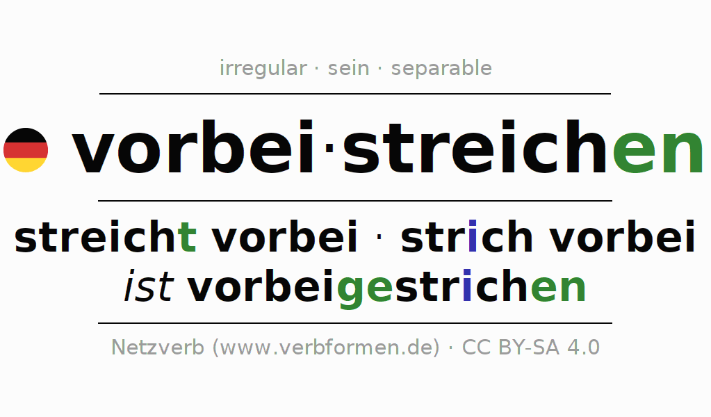 Conjugation of German verb vorbeistreichen