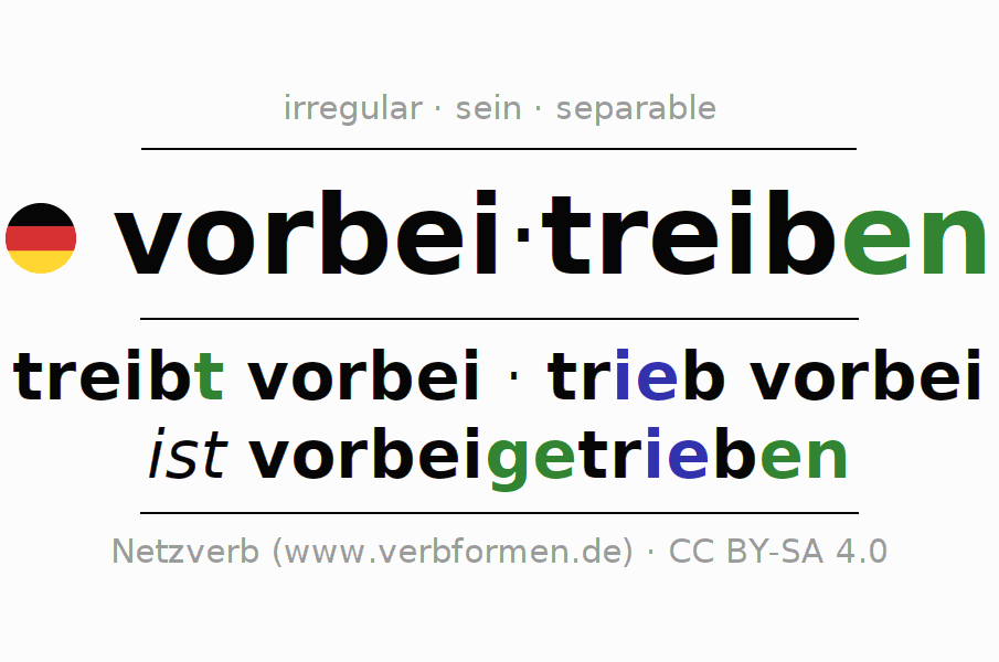 Entire conjugation of the German verb vorbeitreiben (hat). All tenses are clearly represented in a table.