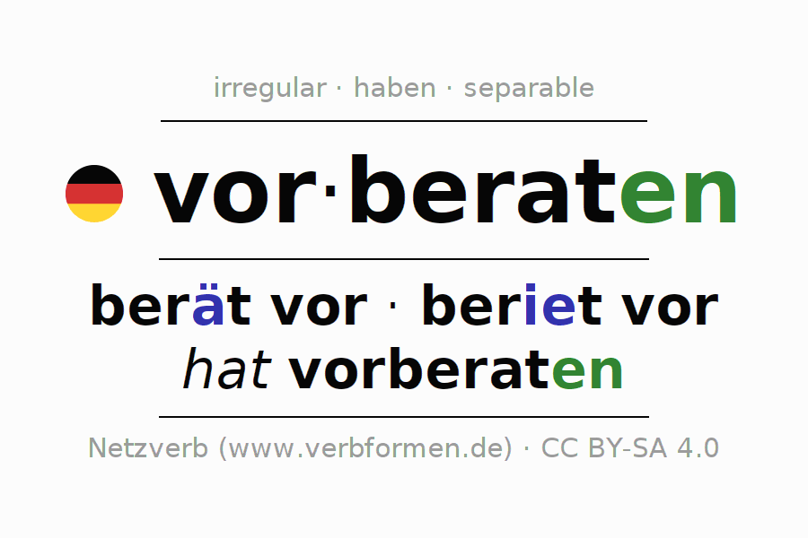 Entire conjugation of the German verb vorberaten. All tenses are clearly represented in a table.