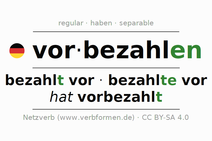 Entire conjugation of the German verb vorbezahlen. All tenses are clearly represented in a table.