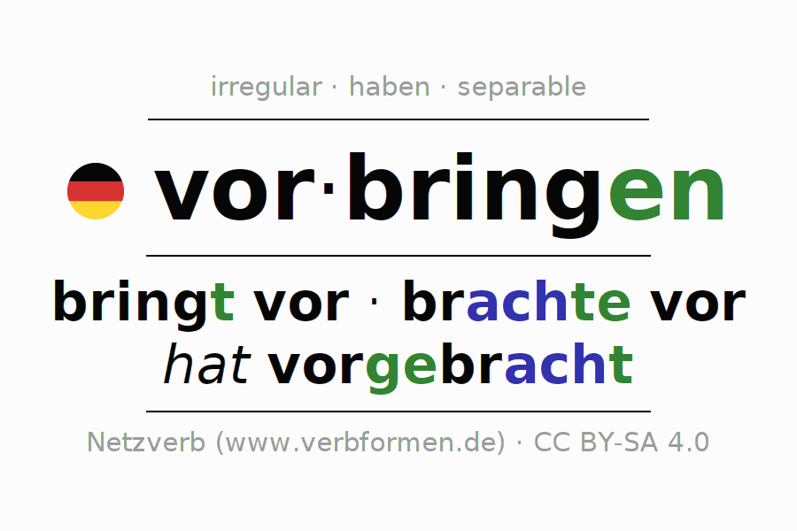 Entire conjugation of the German verb vorbringen. All tenses and modes are clearly represented in a table.