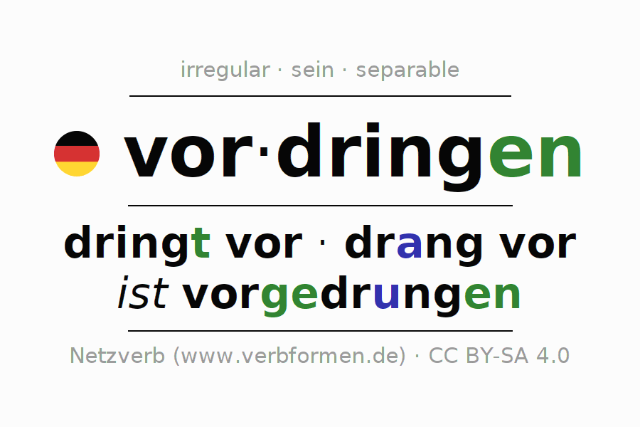 Entire conjugation of the German verb vordringen. All tenses and modes are clearly represented in a table.