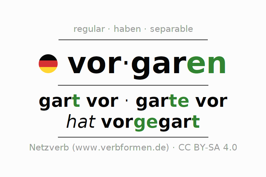 Entire conjugation of the German verb vorgaren. All tenses and modes are clearly represented in a table.