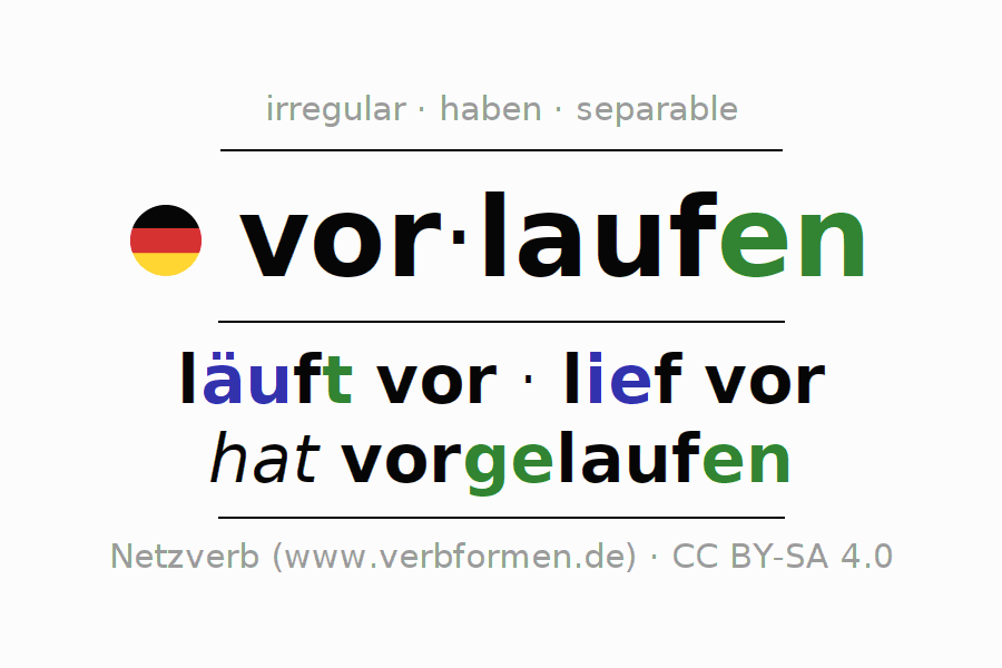 Entire conjugation of the German verb vorlaufen (ist). All tenses are clearly represented in a table.