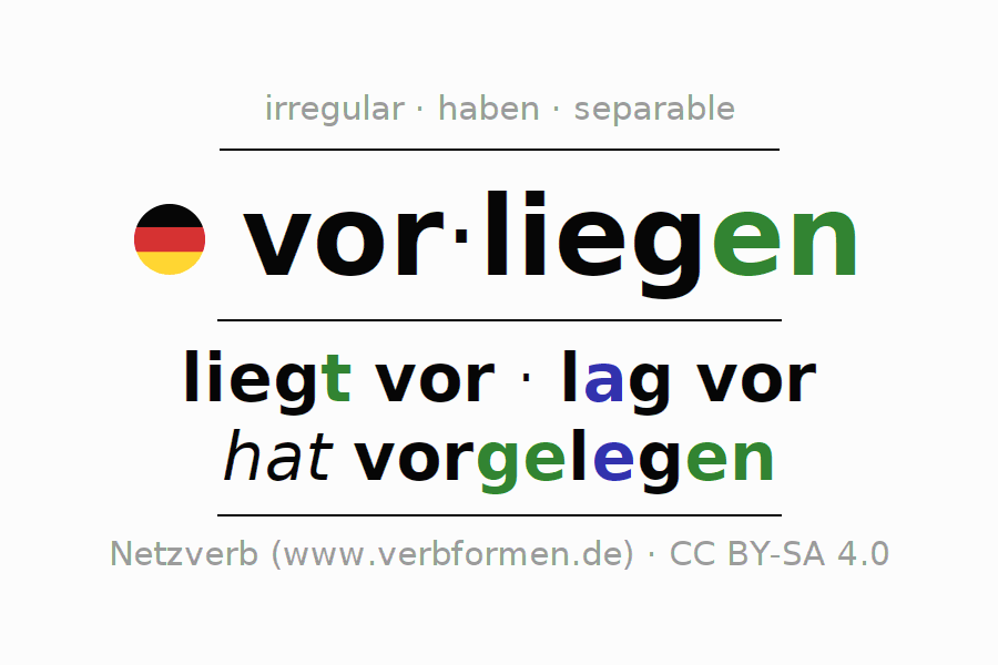 Entire conjugation of the German verb vorliegen (ist). All tenses are clearly represented in a table.