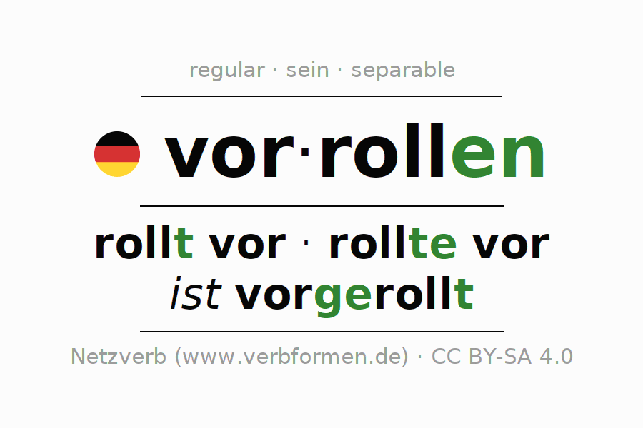 Entire conjugation of the German verb vorrollen (ist). All tenses and modes are clearly represented in a table.