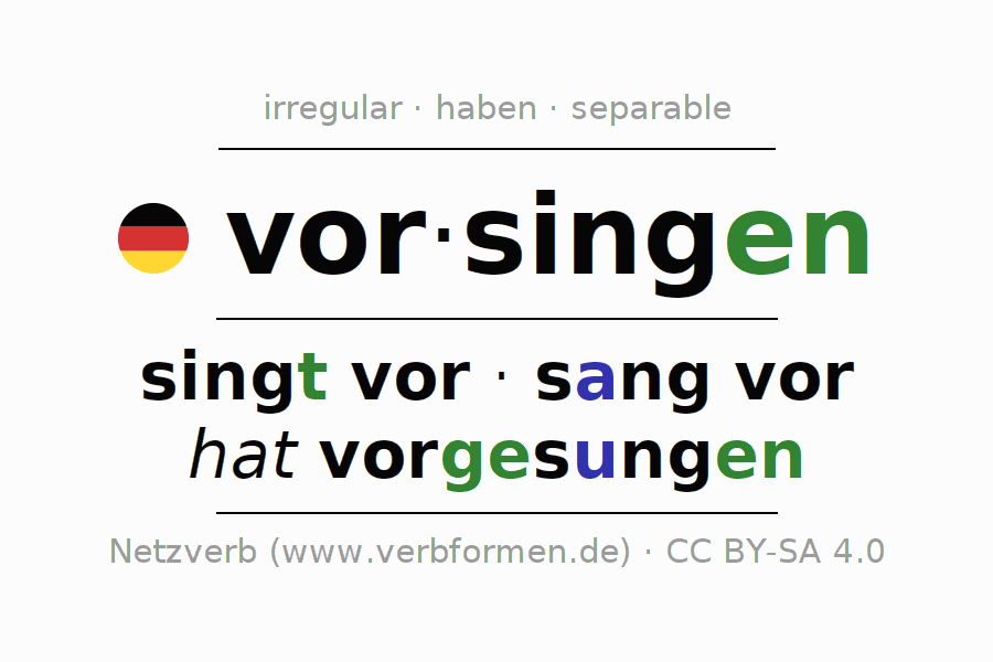 Entire conjugation of the German verb vorsingen. All tenses are clearly represented in a table.