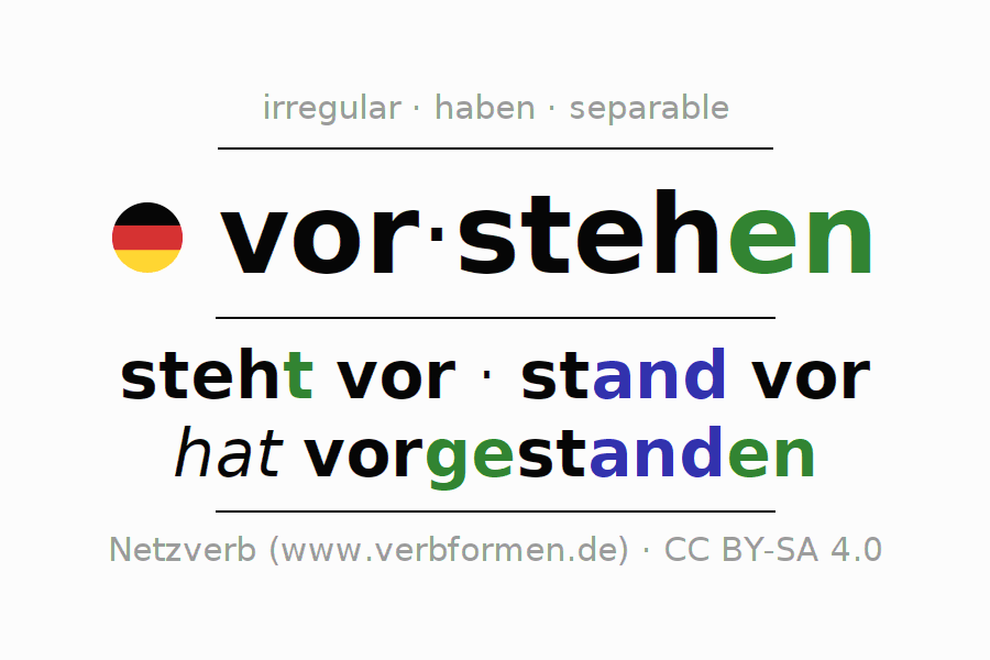 Entire conjugation of the German verb vorstehen (hat). All tenses are clearly represented in a table.