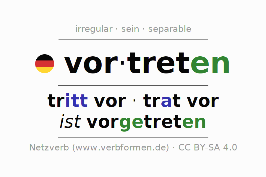 Entire conjugation of the German verb vortreten. All tenses are clearly represented in a table.
