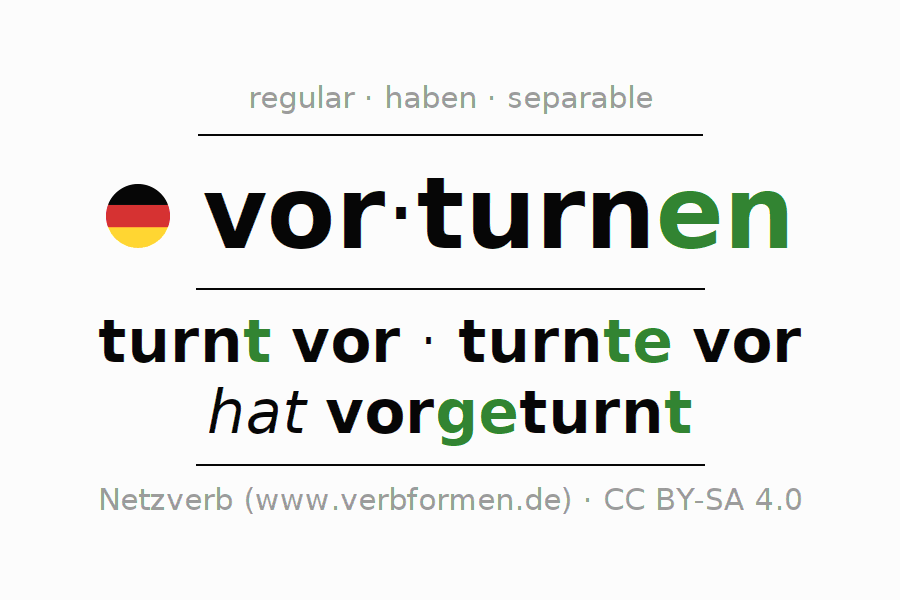 Entire conjugation of the German verb vorturnen. All tenses and modes are clearly represented in a table.