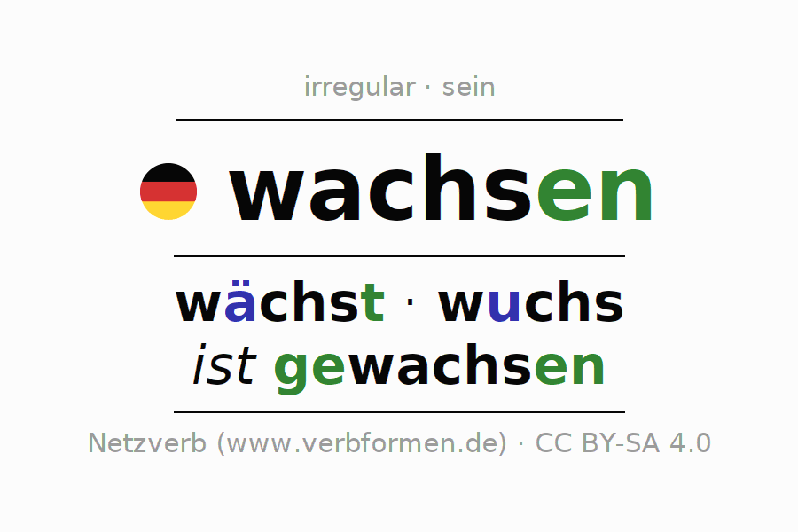 Conjugation of German verb wachsen (unr) (ist)