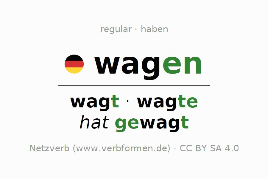 Entire conjugation of the German verb wagen. All tenses are clearly represented in a table.