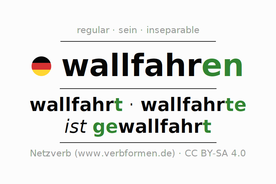 Entire conjugation of the German verb wallfahren. All tenses and modes are clearly represented in a table.