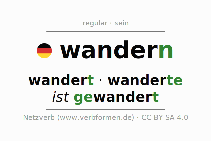 Entire conjugation of the German verb wandern. All tenses and modes are clearly represented in a table.