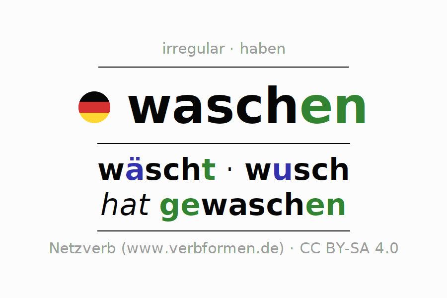 Entire conjugation of the German verb mir waschen. All tenses are clearly represented in a table.