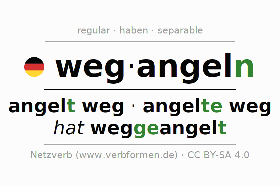 Entire conjugation of the German verb wegangeln. All tenses and modes are clearly represented in a table.