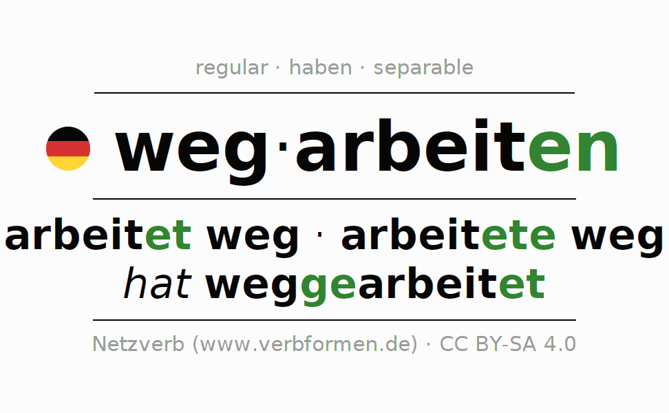 Entire conjugation of the German verb wegarbeiten. All tenses and modes are clearly represented in a table.