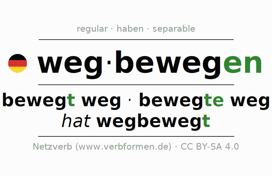 Entire conjugation of the German verb wegbewegen. All tenses and modes are clearly represented in a table.
