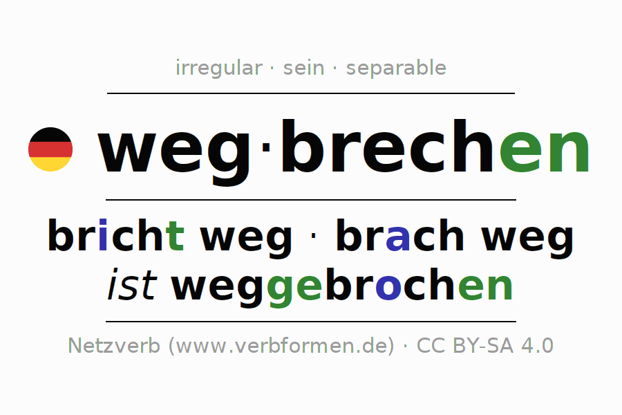 Entire conjugation of the German verb wegbrechen. All tenses and modes are clearly represented in a table.