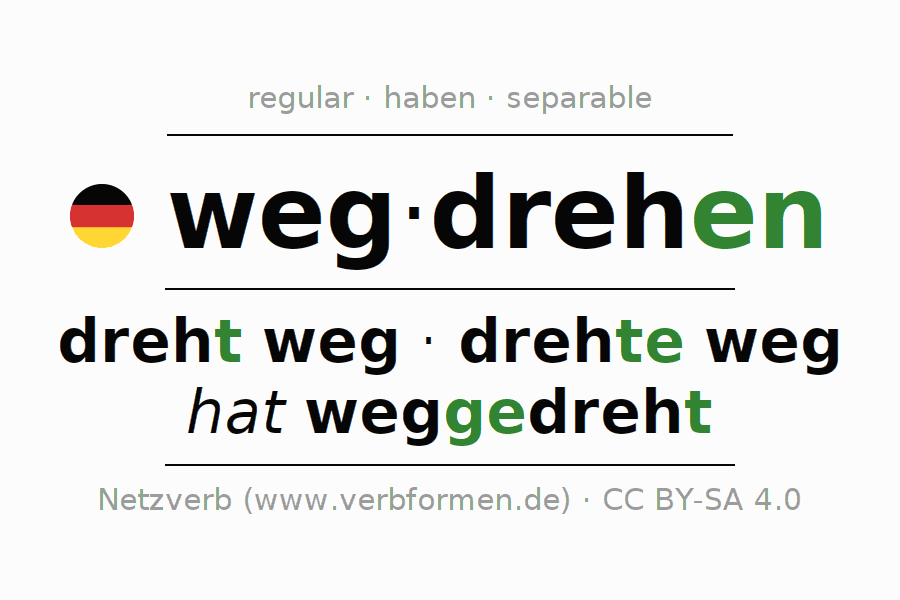 Entire conjugation of the German verb wegdrehen. All tenses are clearly represented in a table.