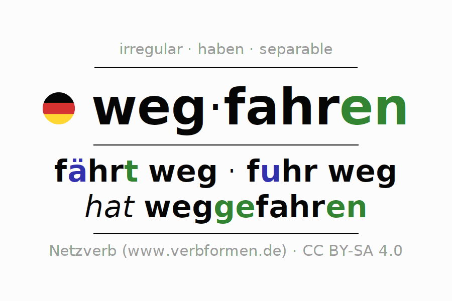 Entire conjugation of the German verb wegfahren (ist). All tenses and modes are clearly represented in a table.