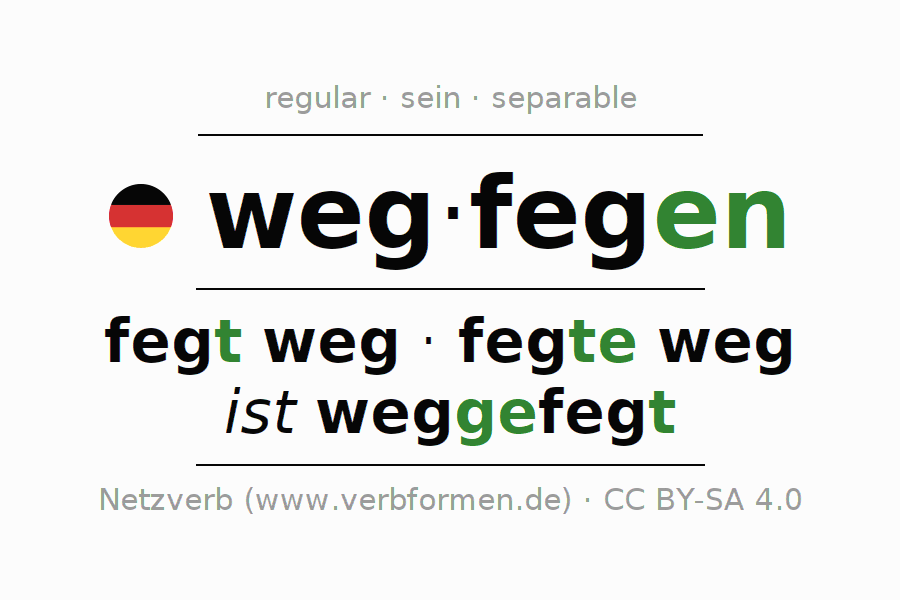 Entire conjugation of the German verb wegfegen (hat). All tenses and modes are clearly represented in a table.