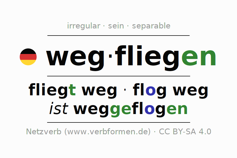 Entire conjugation of the German verb wegfliegen. All tenses and modes are clearly represented in a table.