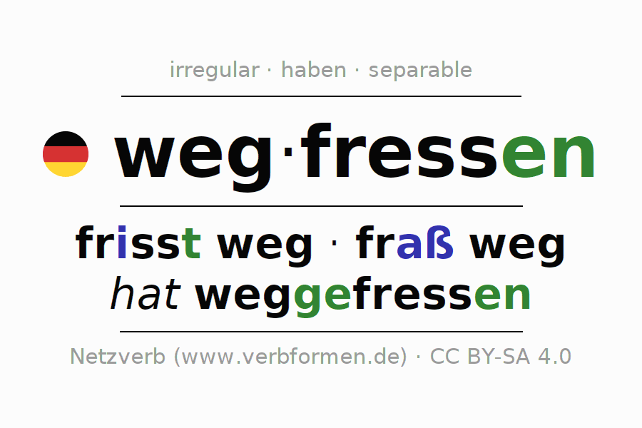 Entire conjugation of the German verb wegfressen. All tenses are clearly represented in a table.