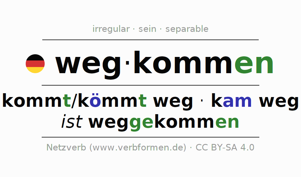 Entire conjugation of the German verb wegkommen. All tenses are clearly represented in a table.