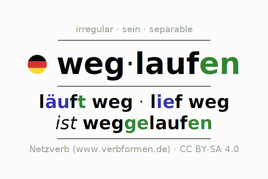 Entire conjugation of the German verb weglaufen. All tenses and modes are clearly represented in a table.