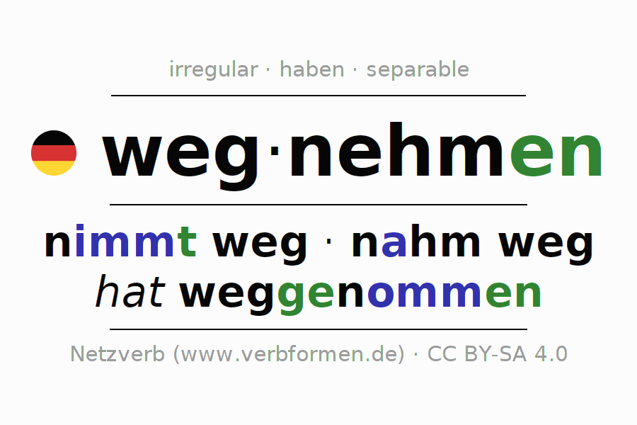Entire conjugation of the German verb wegnehmen. All tenses and modes are clearly represented in a table.