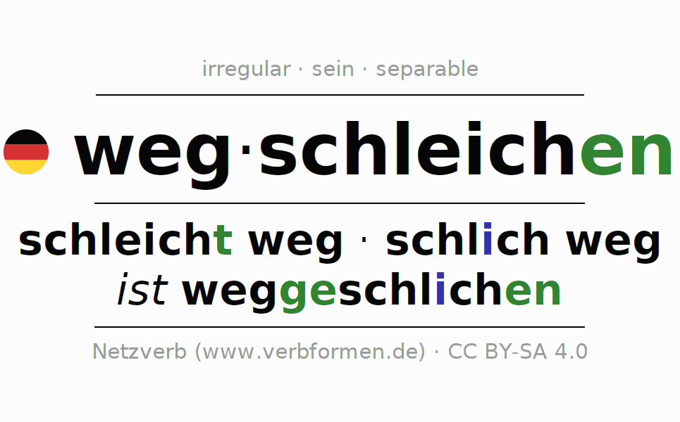 Entire conjugation of the German verb wegschleichen (ist). All tenses and modes are clearly represented in a table.