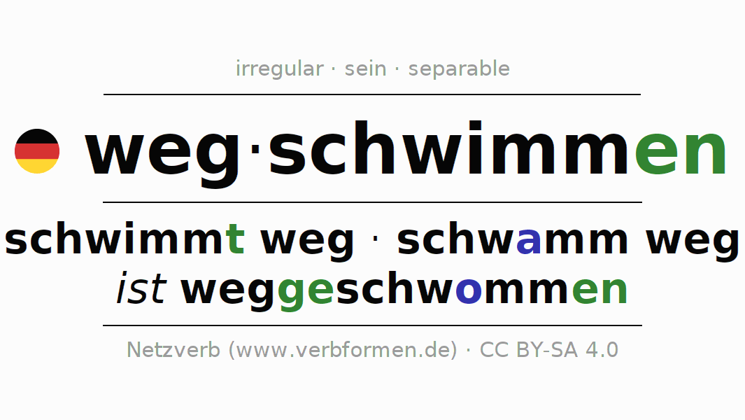 Entire conjugation of the German verb wegschwimmen. All tenses and modes are clearly represented in a table.
