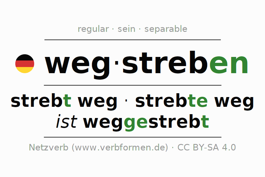 Entire conjugation of the German verb wegstreben (ist). All tenses are clearly represented in a table.