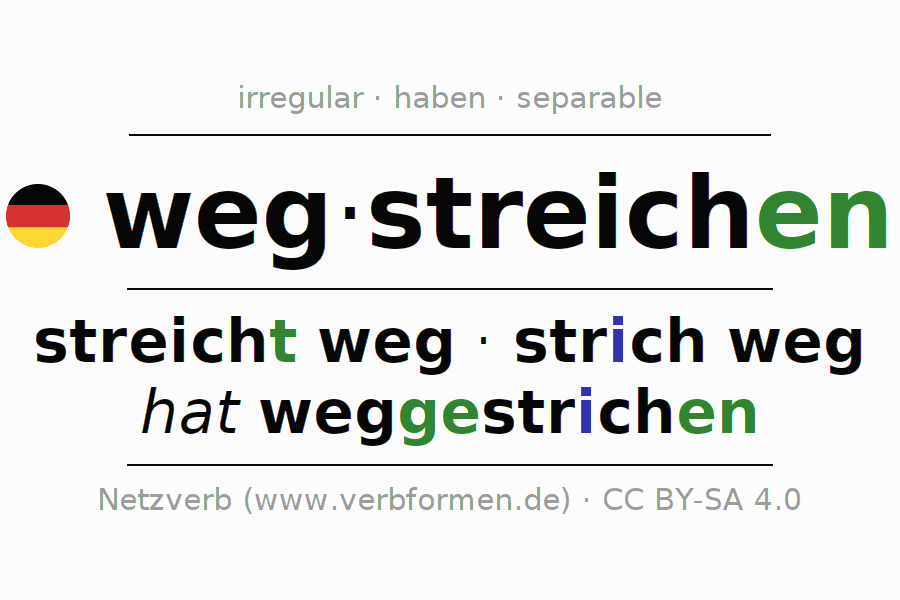 Entire conjugation of the German verb wegstreichen. All tenses and modes are clearly represented in a table.
