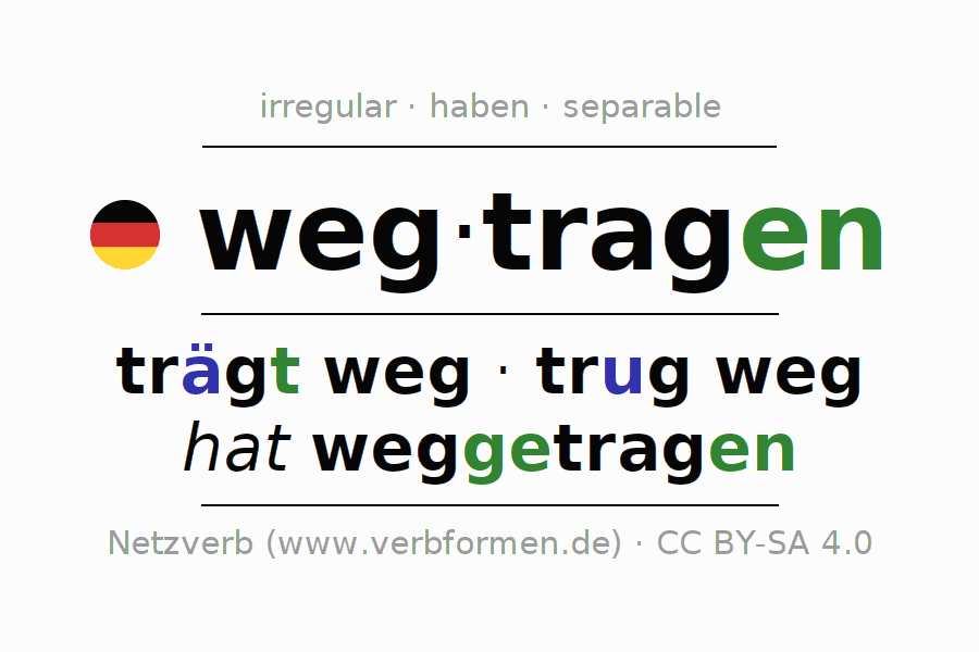Entire conjugation of the German verb wegtragen. All tenses are clearly represented in a table.
