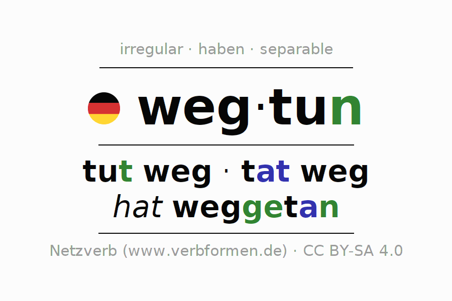 Entire conjugation of the German verb wegtun. All tenses are clearly represented in a table.