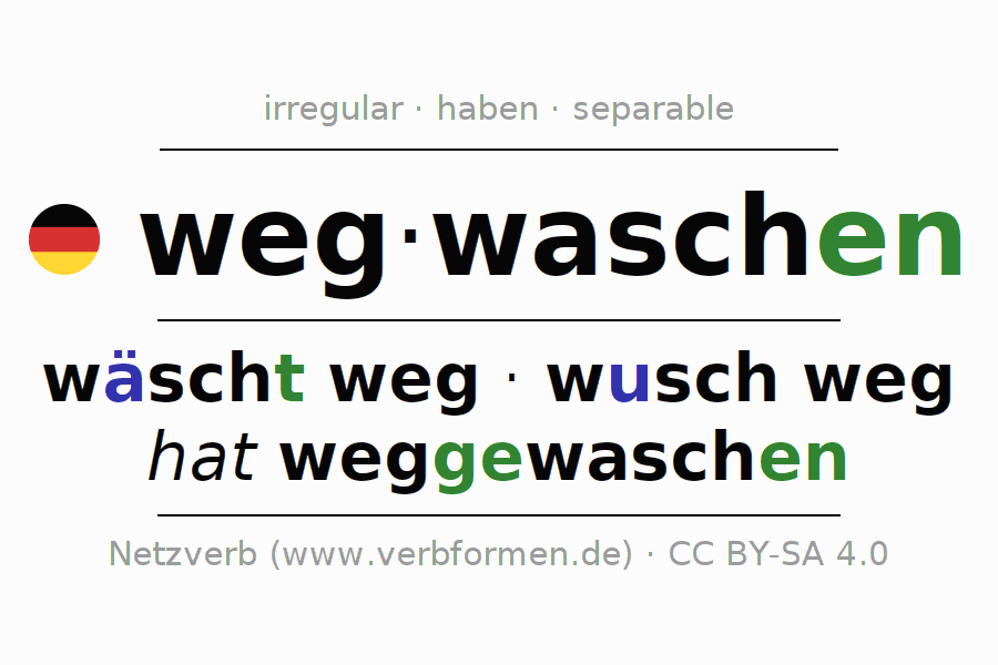 Entire conjugation of the German verb wegwaschen. All tenses and modes are clearly represented in a table.