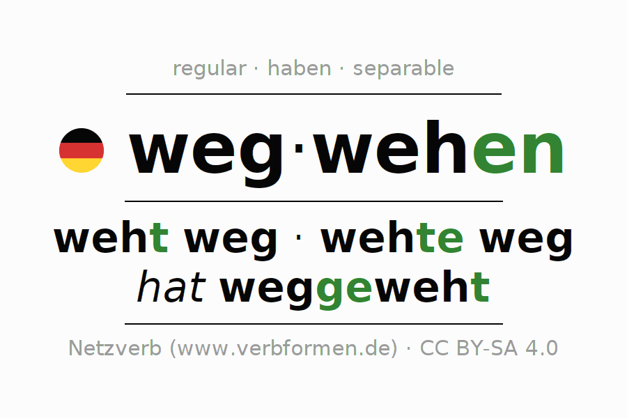 Entire conjugation of the German verb wegwehen (hat). All tenses are clearly represented in a table.