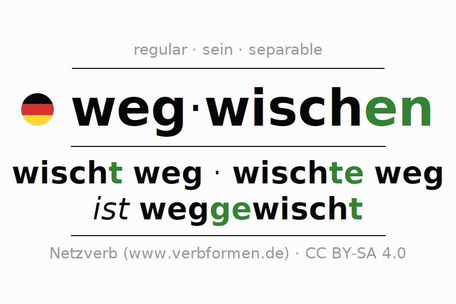 Entire conjugation of the German verb wegwischen (ist). All tenses are clearly represented in a table.
