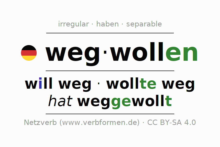 Entire conjugation of the German verb wegwollen. All tenses are clearly represented in a table.