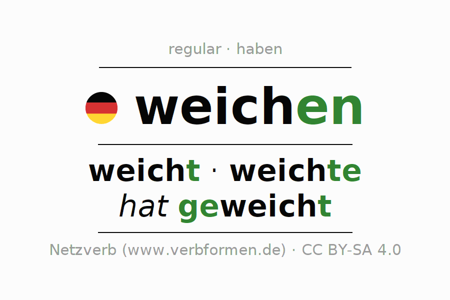 Entire conjugation of the German verb weichen (regelm) (ist). All tenses are clearly represented in a table.