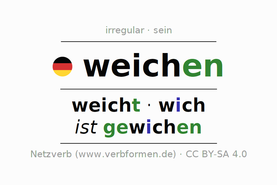 Entire conjugation of the German verb weichen (regelm) (hat). All tenses and modes are clearly represented in a table.