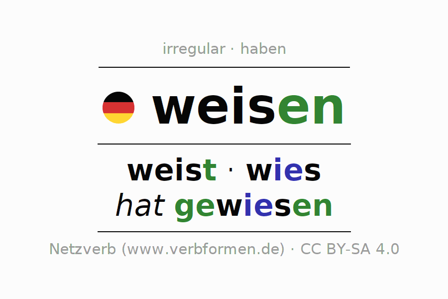 Entire conjugation of the German verb weisen. All tenses are clearly represented in a table.