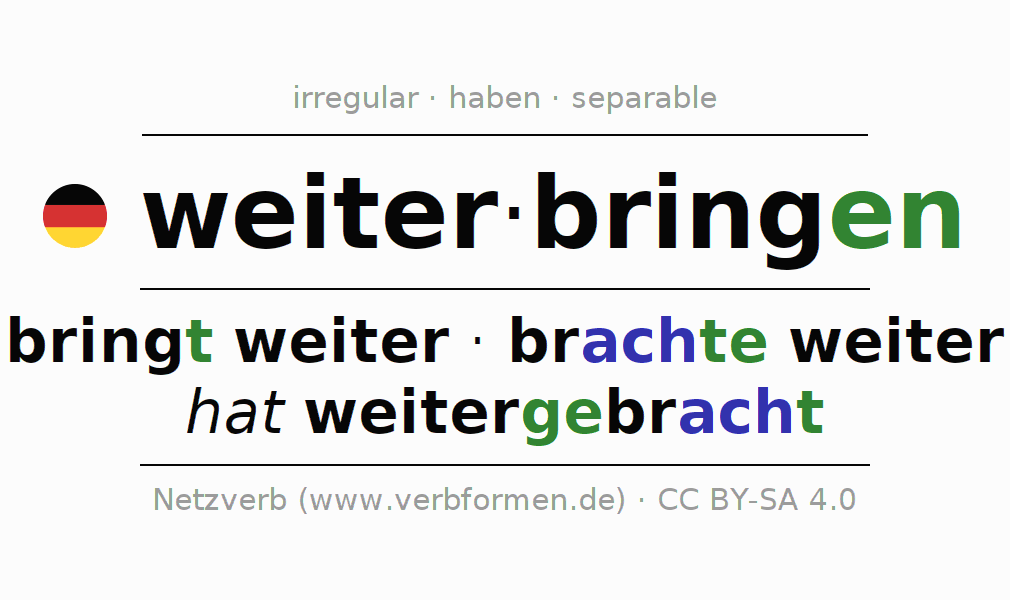 Entire conjugation of the German verb weiterbringen. All tenses are clearly represented in a table.
